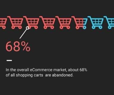 Shopping carts online retail today understanding online shopping behavior trends fandeluxe Image collections